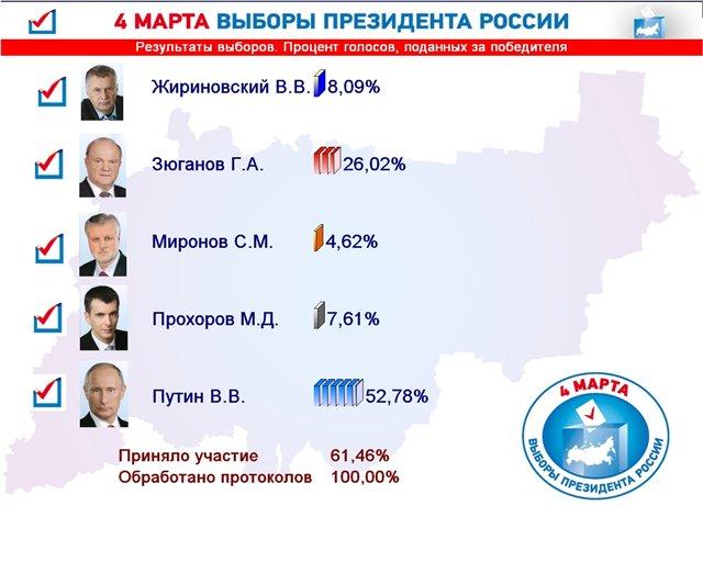 Предварительные результаты выборов в совет депутатов мо quot;город всеволожскquot; 3-го созыва
